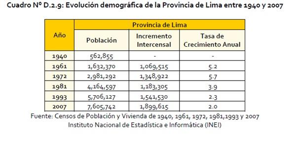 Cuadro 2: Evolución demográfica de la Provincia de Lima. Fuente: Plan Regional de Desarrollo Concertado de Lima 2012-2025