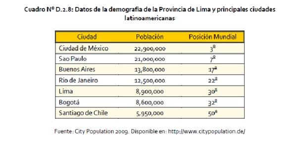 Cuadro 1: Comparativo de población ciudades Latinoamericanas. Fuente: Plan Regional de Desarrollo Concertado de Lima 2012-2025